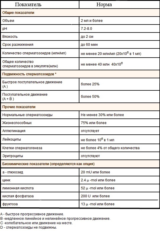 Нормы морфологии сперматозоидов таблица